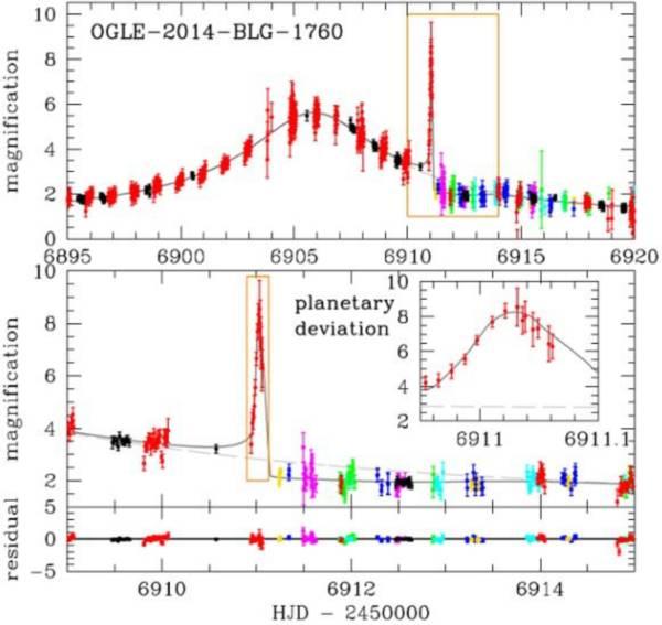 Близ балджа Млечного пути открыта новая экзопланета