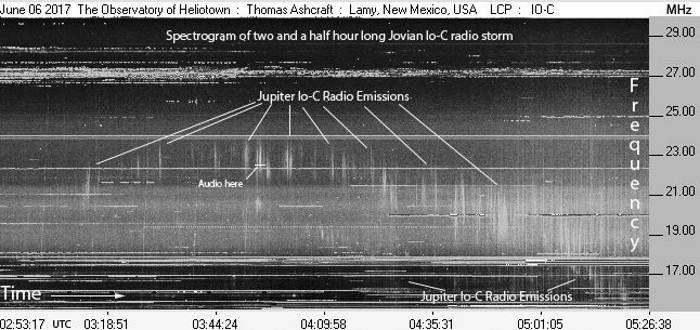 Странный радиошторм на Юпитере